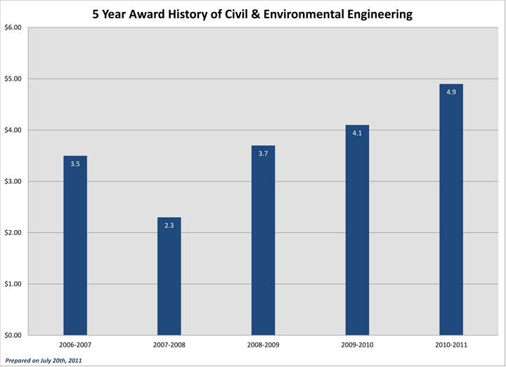 Five Year Award History CEE