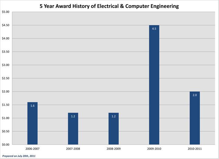 Five Year Award History ECE