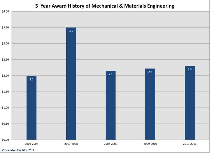 Five Year Award History MME