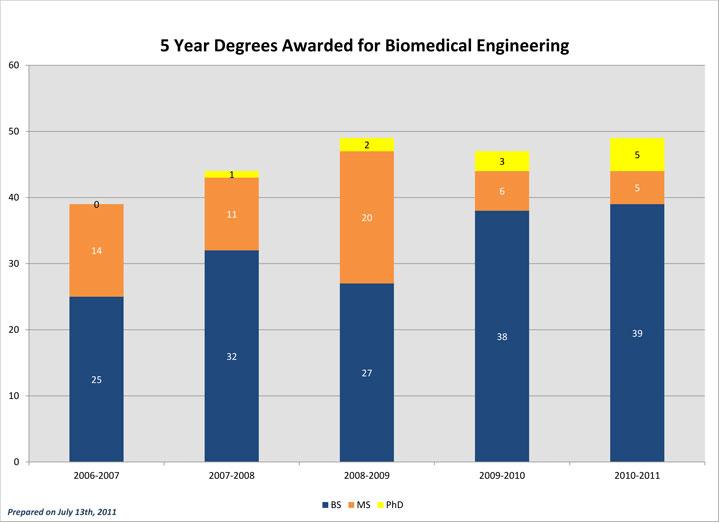 Degrees Awarded BME