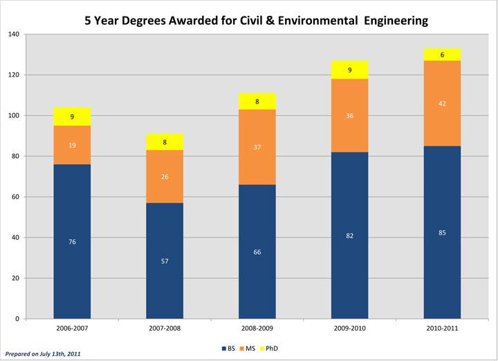 Degrees Awarded CEE