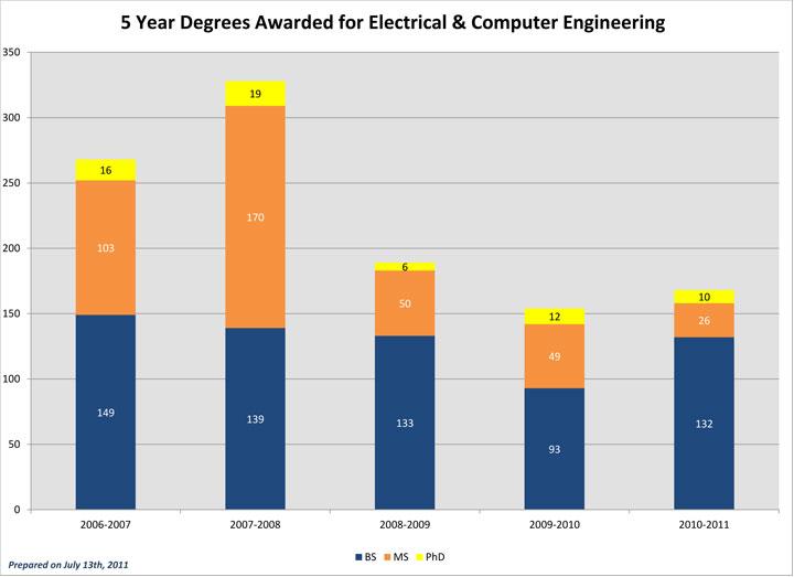 Degrees Awarded ECE