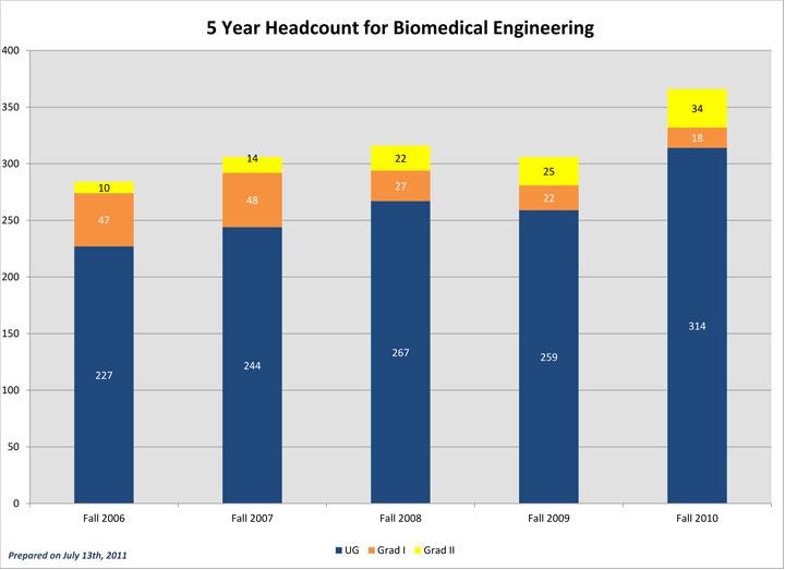Five Year Fall Term Enrollment BME