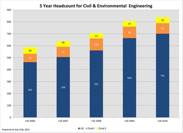 Five Year Fall Term Enrollment CEE