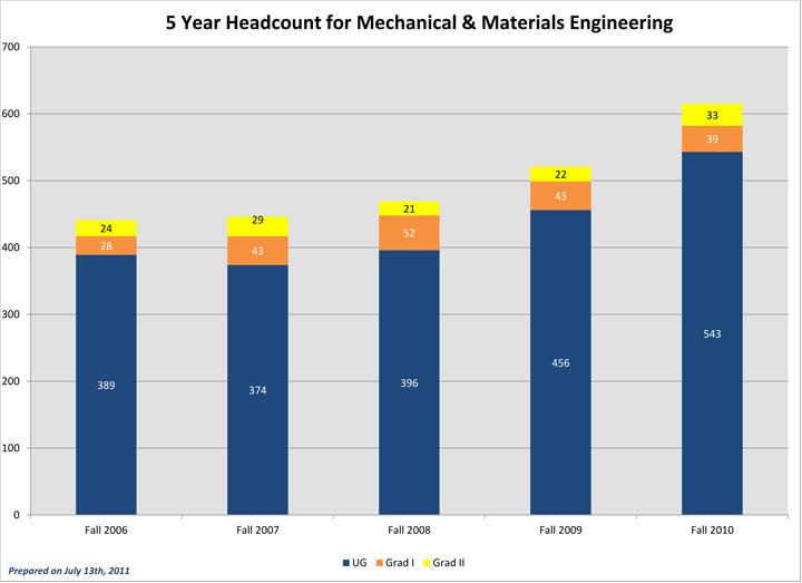 Five Year Fall Term Enrollment MME