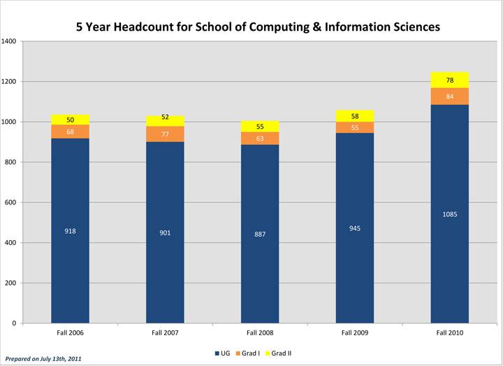 Five Year Fall Term Enrollment SCIS