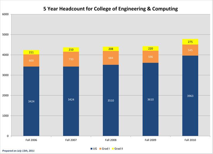 Five Year Fall Term Enrollment